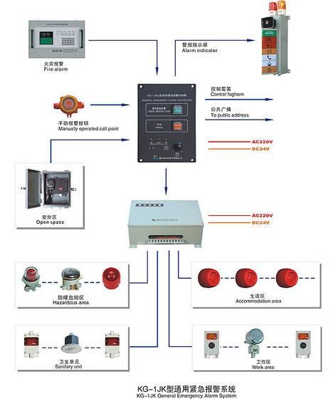 Marine Communicaon System