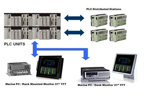 E/R Monitoring Alarm System